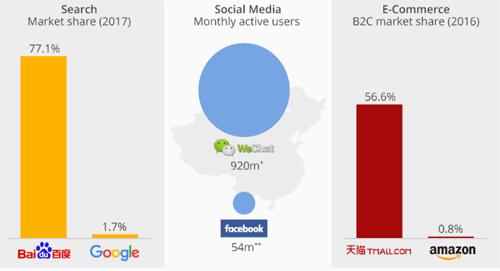 Các dịch vụ nội địa trở nên thịnh hành nhờ Google, Facebook bị cấm. Ảnh: Statista