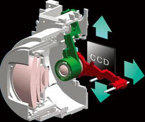 Hệ thống bù trừ chuyển động của R3.