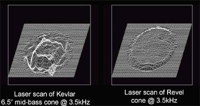 Hình so sánh màng loa Kevla (trái) và Revel (phải). Ảnh: Revel.
