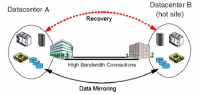 Sơ đồ cơ chế hoạt động của Disaster Recovery. Ảnh: CMC