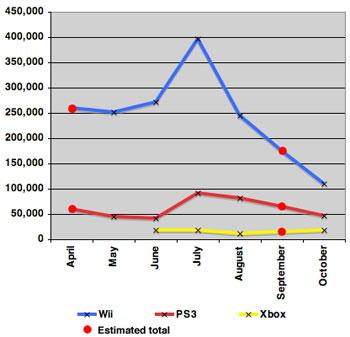 Chỉ mình Xbox 360 có doanh số đi lên. Ảnh: Reghardware.