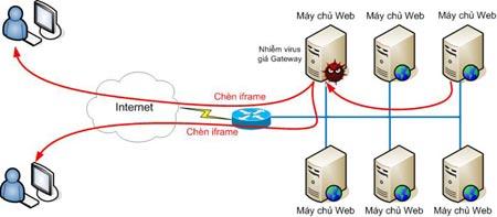 Mô hình phá hoại của Dashfer tại vùng máy chủ web.