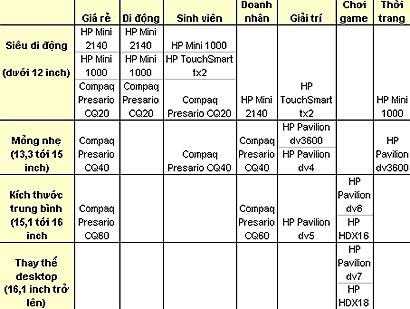 Những dòng laptop chính của HP.