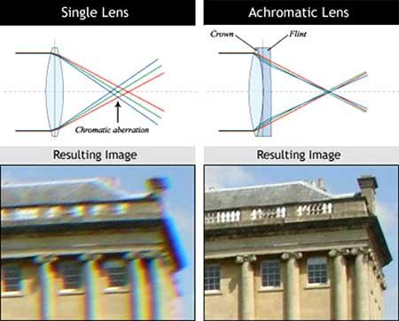 Hiện tượng quang sai màu do sự khúc xạ của ánh sán đơn sắc qua thấu kính. Ảnh: Letusdirect.