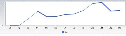 Lưu lượng duyệt web thông qua iPad tăng khá nhanh. Ảnh: Blogcdn.