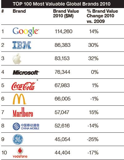 10 thương hiệu giá trị nhất thế giới theo Millward Brown.