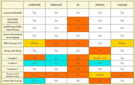 So sánh tính năng HTML 5 trên một số trình duyệt.