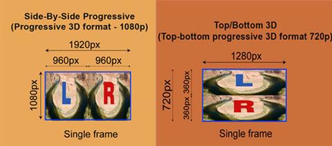 Hai chuẩn tín hiệu 3D Blu-ray đang được các nhà sản xuất áp dụng hiện nay. Ảnh: CEpro.