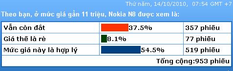 Hơn 50% độc giả cho rằng N8 chính hãng có giá hợp lý.