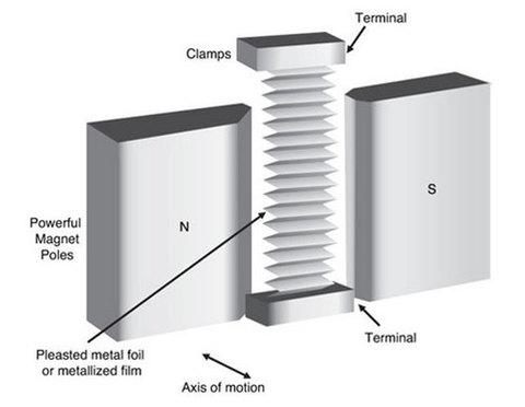 Cấu trúc loa dải băng.