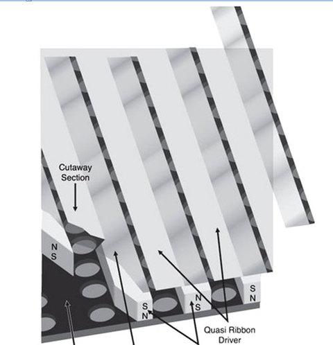 Loa bán dải (quasi-ribbon).