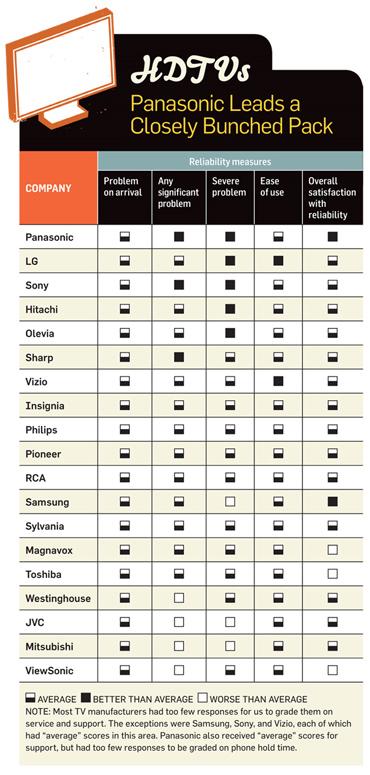 Bản đánh giá của PC World về chất lượng và dịch vụ của các nhà sản xuất HDTV ngày nay. Ảnh: PCworld.