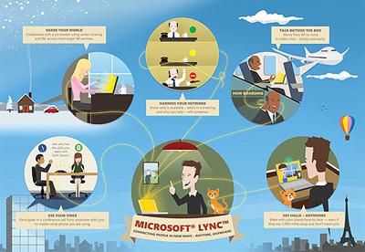 Microsoft Lync liên kết người dùng thông qua máy tính, điện thoại và trình duyệt.