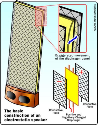 Loa tĩnh điện tạo âm thanh bằng cách làm rung một tấm màng lớn và mỏng, được treo giữa hai tấm điện cực cố định. Ảnh: Howstuffworks..