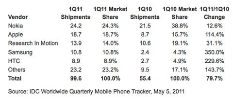 Bảng thống kê thị trường Smartphone của IDC vừa được công bố vào ngày 5/5.