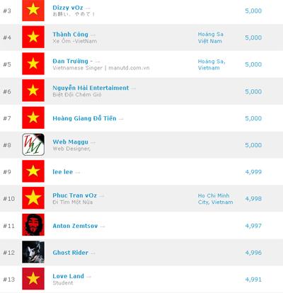 Google+ đang gây sốt ở Việt Nam và nhiều thành viên đã đạt ngưỡng 5.000 bạn (friends).