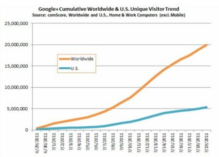 Con đường phát triển của Google+ trong 21 ngày đầu.