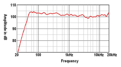 Biểu đồ thể hiện khả năng đáp ứng của loa ở các dải tần. Ảnh: harmonycentral.