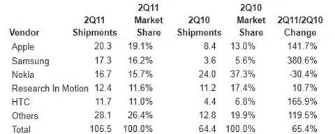 Doanh số và thị phần các nhà sản xuất trong quý II của IDC.