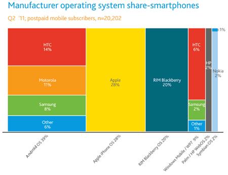 HTC và Samsung chiếm thị phần lớn trong mảng Android, do đó mua lại Motorola là bước đi mạo hiểm của Google.