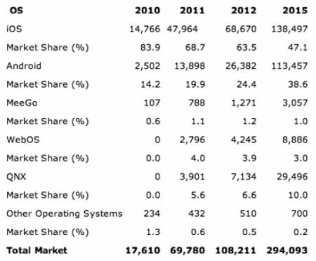 iPad chiếm phần lớn. Nguồn: Gartner.