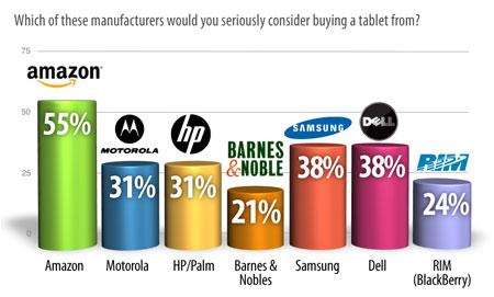 Người dùng chọn Amazon Tablet dù còn chưa biết gì về sản phẩm này.