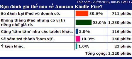 Dự đoán của độc giả VnExpress về tương lai của Kindle Fire.