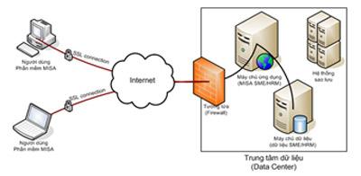 Misa SME.NET ứng dụng điện toán đám mây.