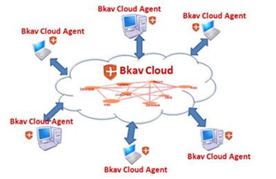 Công nghệ điện toán đám mây trong Bkav 2010.