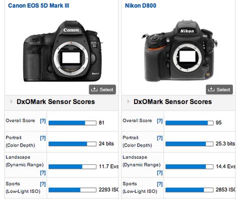 D800 có điểm cảm biến cao hơn nhiều so với 5D Mark III.