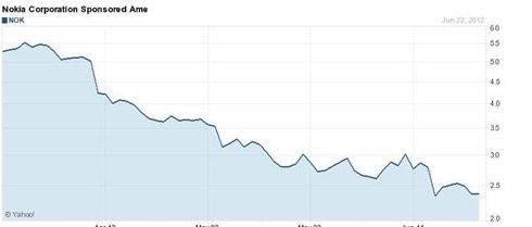 Sự đi xuống của Nokia qua giá cổ phiếu.