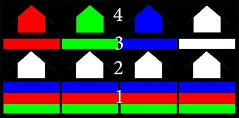 Cấu trúc điểm ảnh của màn hình White OLED.