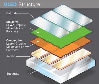 Cấu tạo của màn hình OLED nói chung bao gồm tấm nền (Substrate) để chống đỡ màn hình, lớp Anode trong suốt, các lớp hữu cơ gồm lớp dẫn (conductive layer) và lớp phát sáng (emissive layer) rồi đến lớp Cathote trên cùng giúp tạo ra các electron khi dòng điện chạy qua.