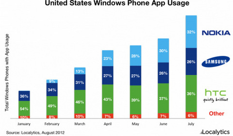 Windows-Phone-Market-Share-1-jpg-1345686