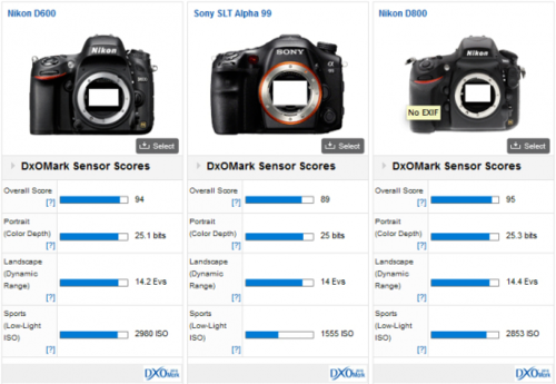 Sony-a99-DxOMark-test-results-550x379-pn