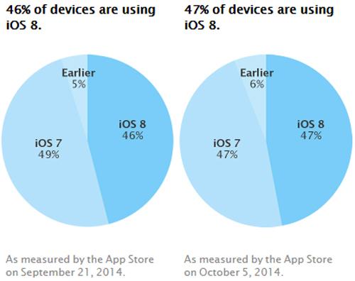 Không như các năm trước, tỷ lệ thiết bị được cập nhật lên iOS 8, hệ điều hành mới nhất của Apple, lại thấp một cách đáng kinh ngạc. Tuy nhiên, trong suốt 2 tuần tính từ 21/9 đến 5/10, thị phần của iOS 8 chỉ tăng 1% lên thành 47%.