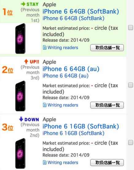 Top 3 những smartphone đắt hàng tại Nhật luôn được iPhone 6 chiếm giữ.