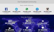 Số người dùng Facebook đã vượt dân số Trung Quốc
