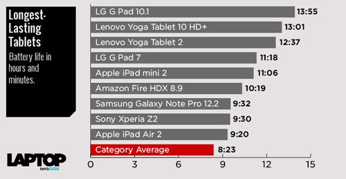 longest-lasting-tablets-chart4_142259075