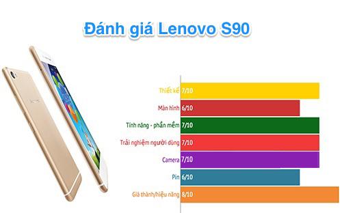 Review-Lenovo-S90-result_1426489501.jpg