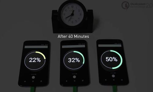 Mẫu Nexus 6 dùng Quick Charge 2.0 sạc nhanh hơn 75% so với công nghệ sạc thường.