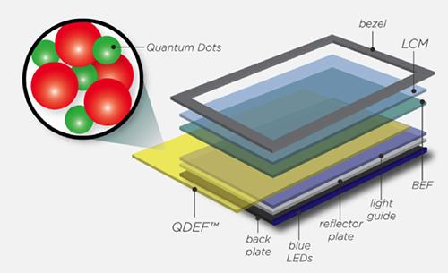 Quantum-Dot-TV-1-2496-1429167290.png