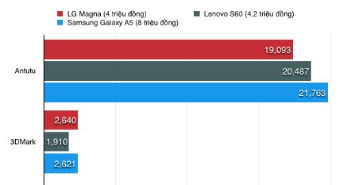 Hiệu năng của LG Magna gần ngang ngửa với Galaxy A5 và thuộc dạng tốt trong phân khúc, tuy nhiên, hạn chế chỉ có 1GB RAM.