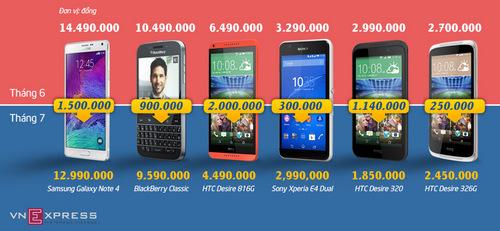 Danh sách smartphone giảm giá trong tháng 6, bấm vào để xem hình lớn.