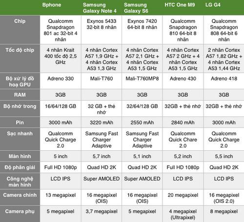 Pin dự phòng MiLi Power: Bphone đọ hiệu năng với các smartphone Android cao cấp