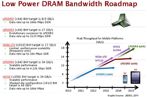RAM-LPDDR4-3640-1436836176.png