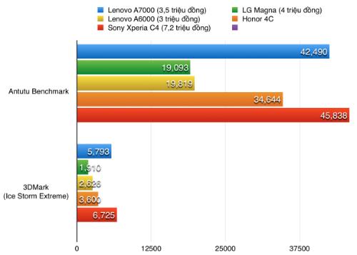 Điểm hiệu năng của A7000 vượt hầu hết các smartphone cùng tầm, ngang ngửa với model tầm trung như Xperia C4 Dual.