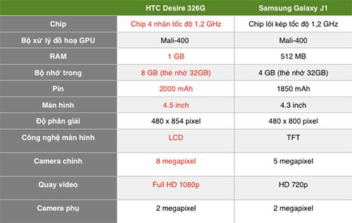 Cả hai chiếc smartphone giá rẻ đều chạy Android 4.4 nhưng thông số kỹ thuật của Desire 326G nhỉnh hơn.