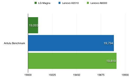 Hiệu năng của Lenovo A2010 còn cho kết quả ngang bằng với một số smartphone đắt tiền gấp đôi.
