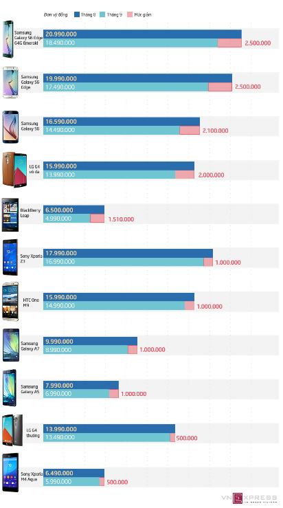 Loạt smartphone cao cấp giảm giá mạnh trong tháng 8